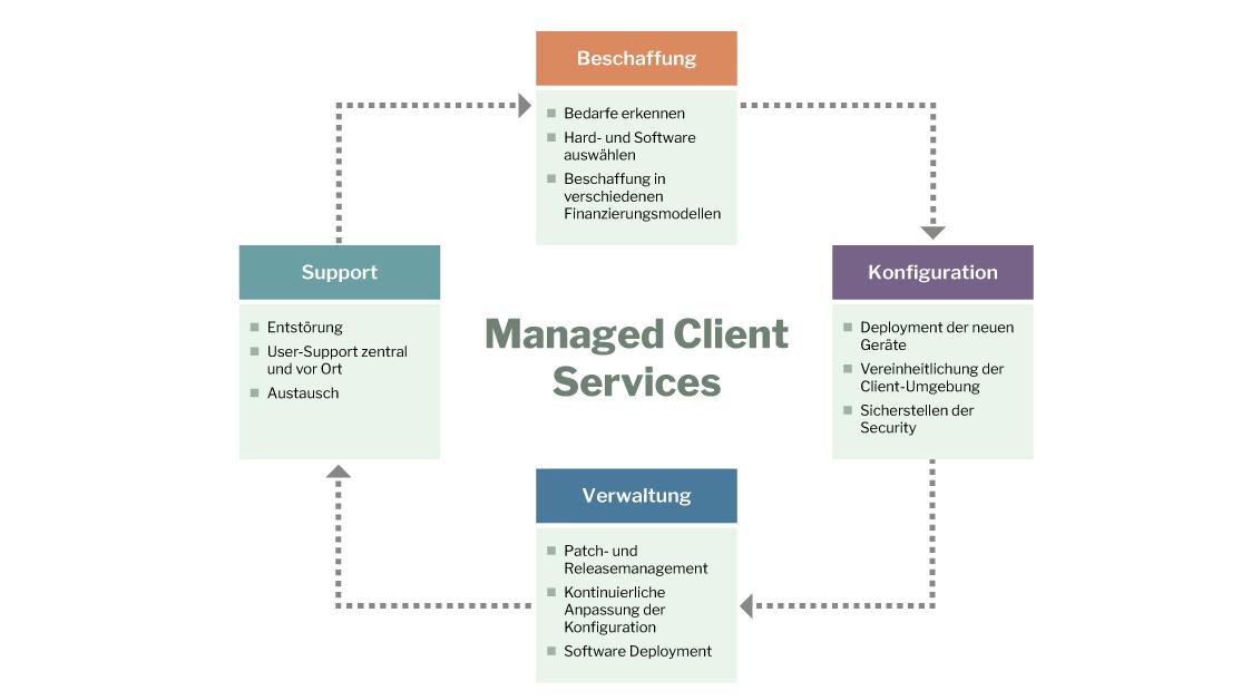 infrastrukturmanaged_client