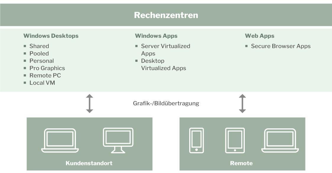 infrastrukturvirtual_desktops