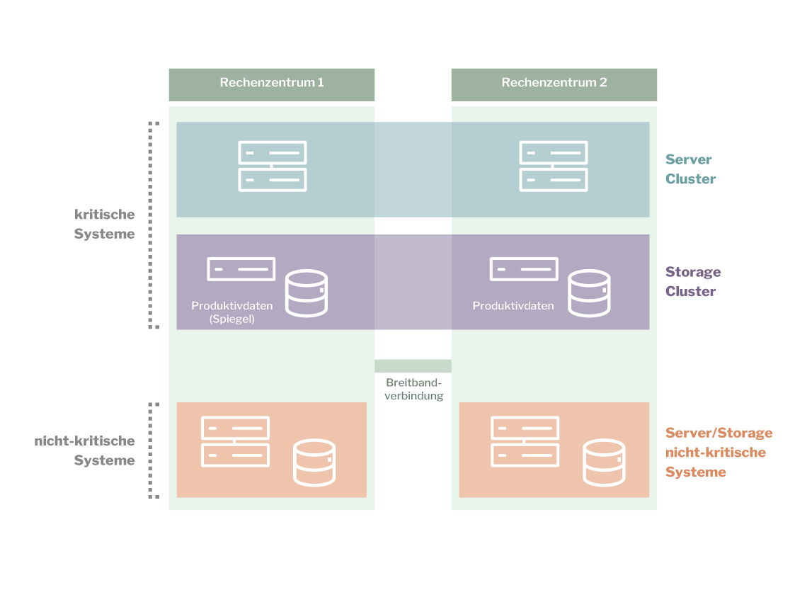 private-cloud_managed-data-center