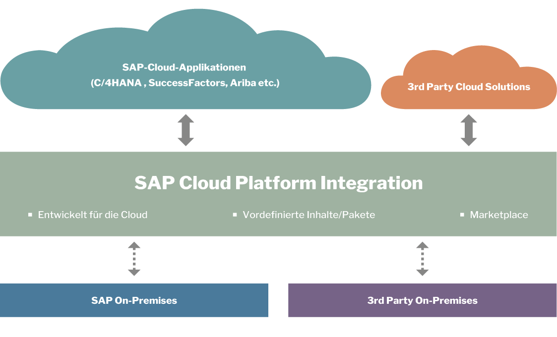 public-cloud_sap-cloud-platform-integration