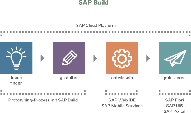 sap-user-experience_sap-build