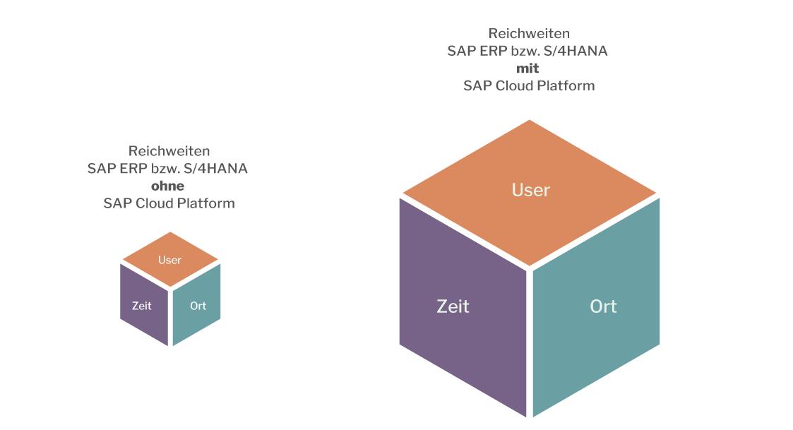 sap_cloud_platformreichweitenvergroesserung